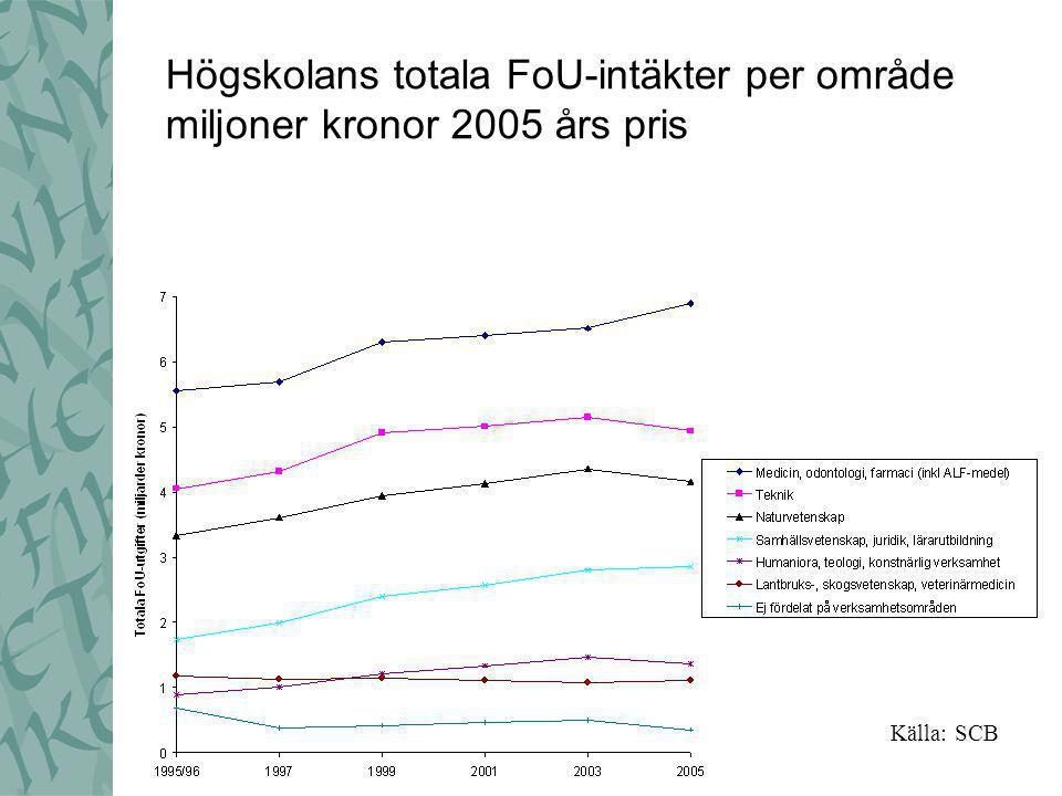 Högskolans totala FoU-intäkter per område miljoner kronor 2005 års pris Källa: SCB