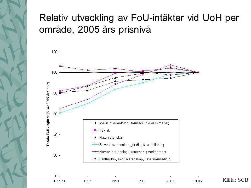 Externa finansiärer av FoU vid UoH miljoner kronor, 2005 års pris Källa: HSVs NU-databas