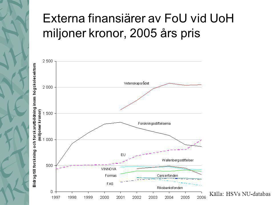 Direkta statsanslag till UoH för FoU 2006 totalt 11 320 miljoner kronor De 11 största tillsammans 88 % Källa: HSVs NU-databas
