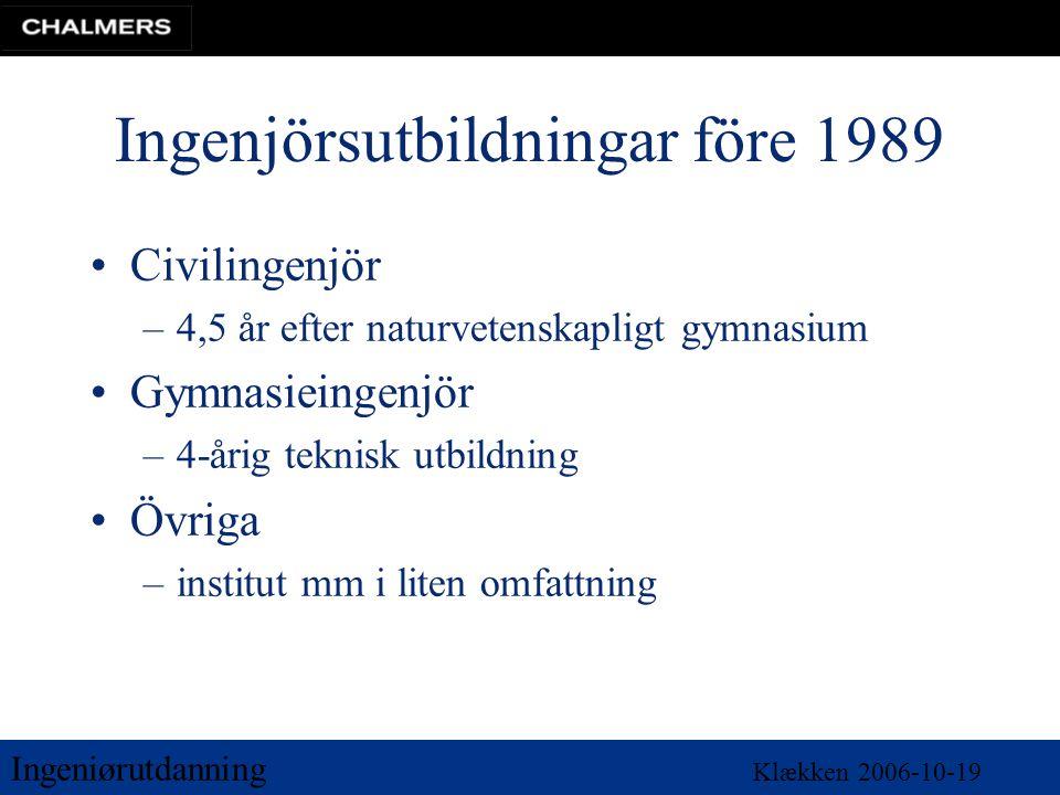 Ingeniørutdanning Klækken 2006-10-19 Ingenjörsutbildningar före 1989 •Civilingenjör –4,5 år efter naturvetenskapligt gymnasium •Gymnasieingenjör –4-år