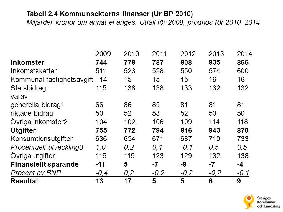 Tabell 2.4 Kommunsektorns finanser (Ur BP 2010) Miljarder kronor om annat ej anges. Utfall för 2009, prognos för 2010–2014 2009 2010 2011 2012 2013 20