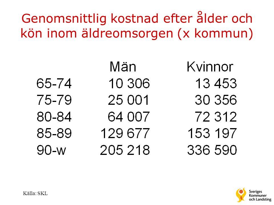 Genomsnittlig kostnad efter ålder och kön inom äldreomsorgen (x kommun) Källa: SKL