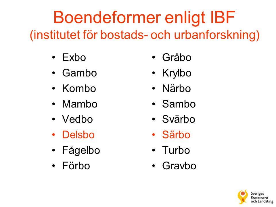 Boendeformer enligt IBF (institutet för bostads- och urbanforskning) •Exbo •Gambo •Kombo •Mambo •Vedbo •Delsbo •Fågelbo •Förbo •Gråbo •Krylbo •Närbo •Sambo •Svärbo •Särbo •Turbo •Gravbo