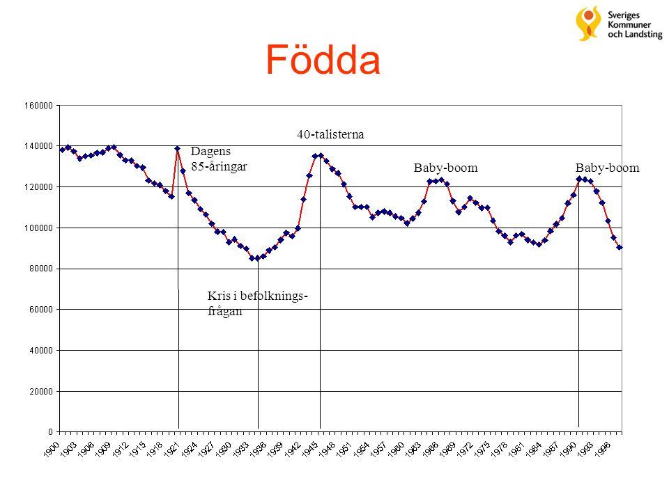 Födda Kris i befolknings- frågan Dagens 85-åringar 40-talisterna Baby-boom
