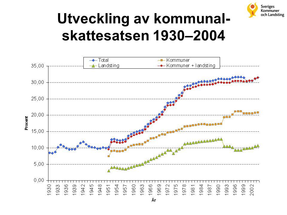 Utveckling av kommunal- skattesatsen 1930–2004