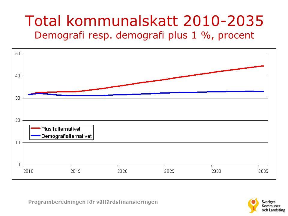 Total kommunalskatt 2010-2035 Demografi resp. demografi plus 1 %, procent Programberedningen för välfärdsfinansieringen