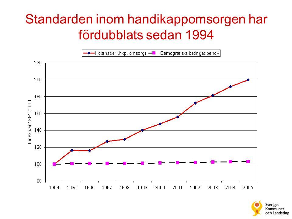 Standarden inom handikappomsorgen har fördubblats sedan 1994