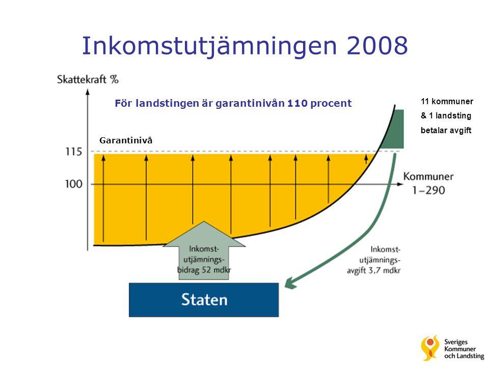 Inkomstutjämningen 2008 11 kommuner & 1 landsting betalar avgift För landstingen är garantinivån 110 procent Garantinivå