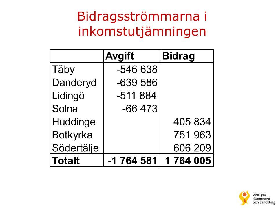 Bidragsströmmarna i inkomstutjämningen AvgiftBidrag Täby-546 638 Danderyd-639 586 Lidingö-511 884 Solna-66 473 Huddinge405 834 Botkyrka751 963 Södertälje606 209 Totalt-1 764 5811 764 005