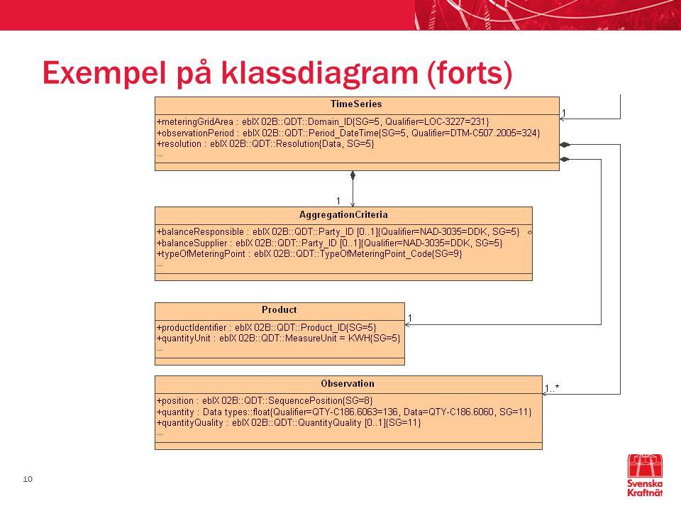 10 Exempel på klassdiagram (forts)