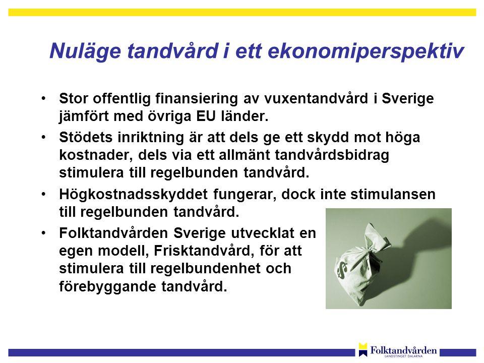 Nuläge tandvård i ett ekonomiperspektiv •Stor offentlig finansiering av vuxentandvård i Sverige jämfört med övriga EU länder.