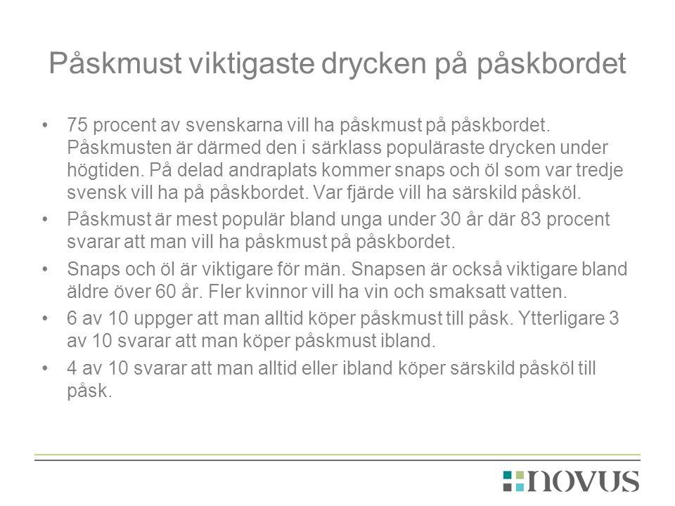 Påskmust viktigaste drycken på påskbordet •75 procent av svenskarna vill ha påskmust på påskbordet.