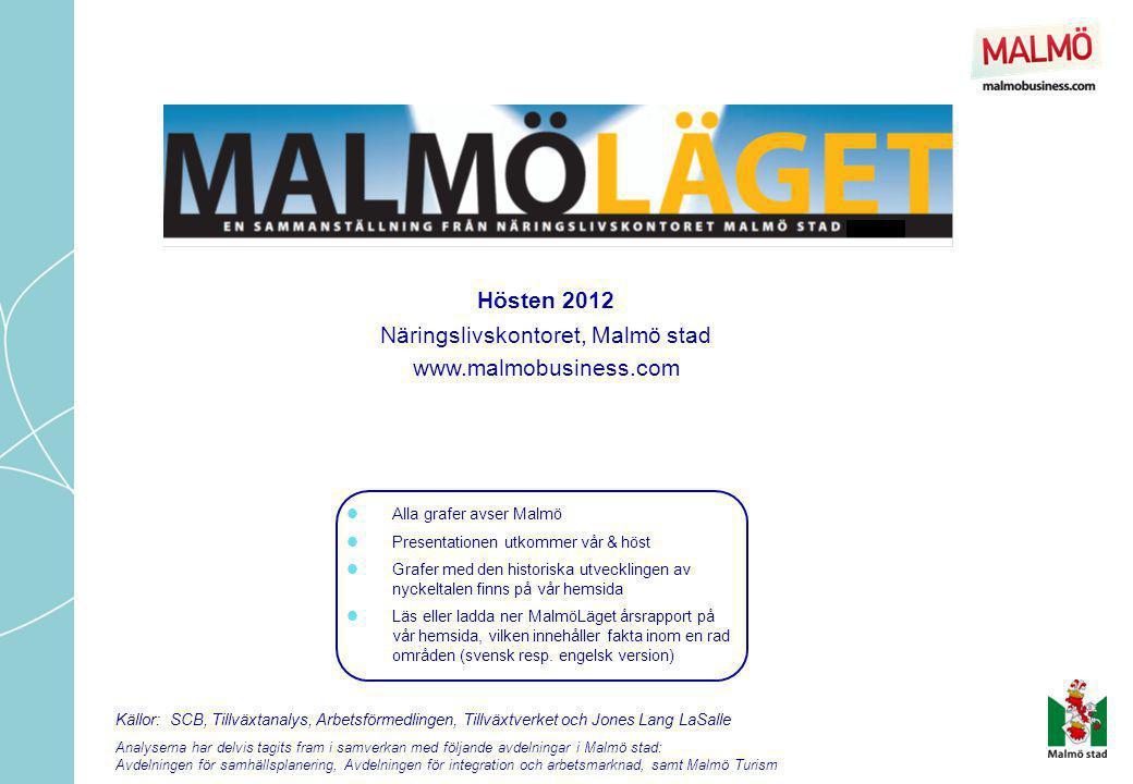 Gästnatt = varje övernattande gäst MalmöLäget – hösten 2012  4% fler övernattningar gjordes på Malmös hotell och vandrarhem under första halvåret 2012.
