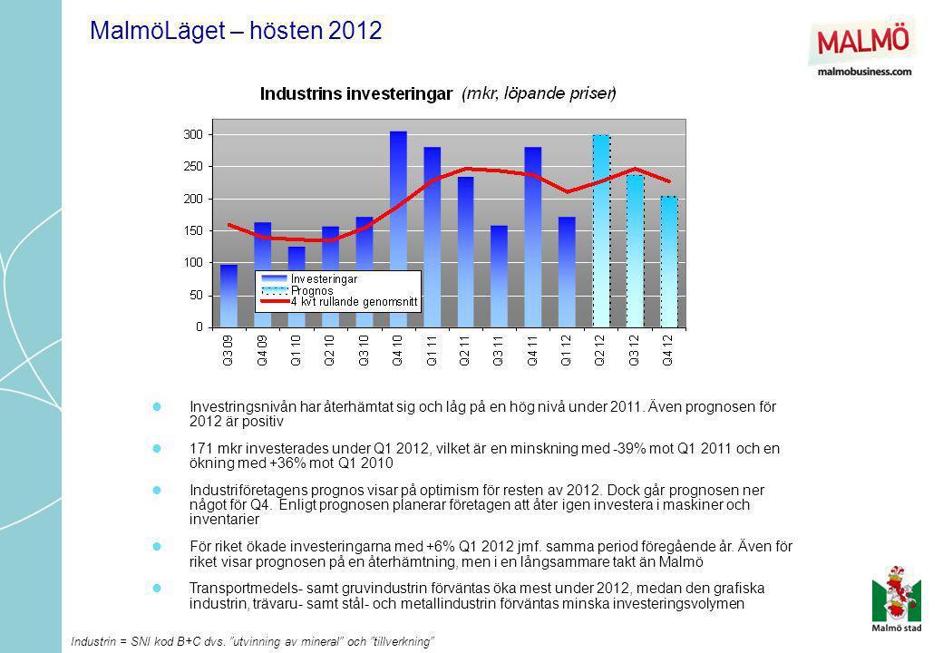 MalmöLäget – hösten 2012  Investringsnivån har återhämtat sig och låg på en hög nivå under 2011. Även prognosen för 2012 är positiv  171 mkr investe