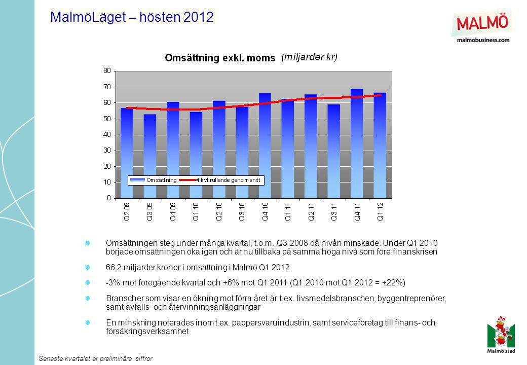MalmöLäget – hösten 2012  Omsättningen steg under många kvartal, t.o.m. Q3 2008 då nivån minskade. Under Q1 2010 började omsättningen öka igen och är