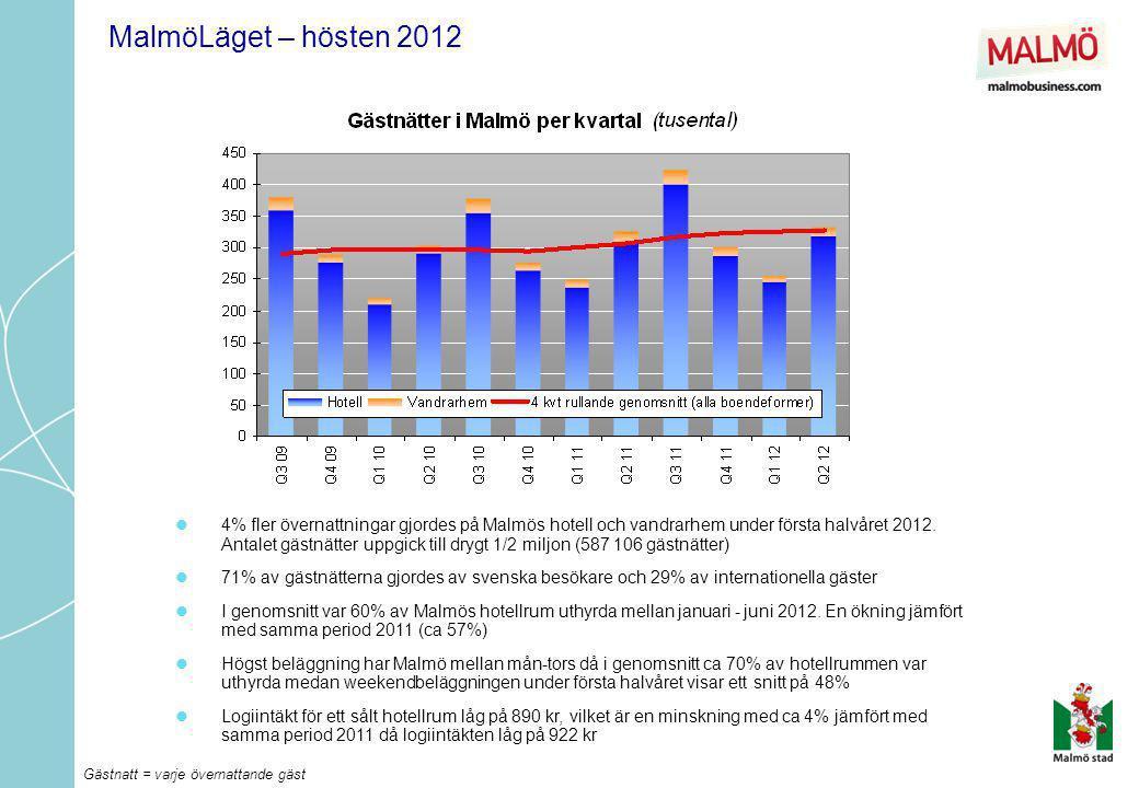 Gästnatt = varje övernattande gäst MalmöLäget – hösten 2012  4% fler övernattningar gjordes på Malmös hotell och vandrarhem under första halvåret 201