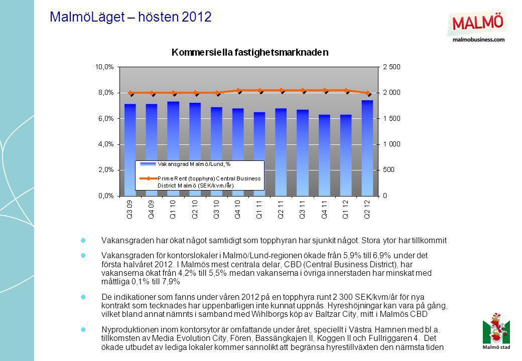 MalmöLäget – hösten 2012  Under 2012 (3 kvartal) har ca 729 bostäder påbörjats jämfört med ca 1 176 under 2011  Under första halvåret 2012 påbörjades ca 343 bostäder (337 flerbostadshus), jämfört med ca 420 bostäder under samma period 2011  Det finns 8 anmälda detaljplaner med bostadsändamål, samt 12 detaljplaner som vunnit laga kraft under 2012.