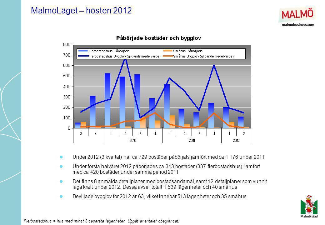 MalmöLäget – hösten 2012  Under de senaste 5 kvartalen har trenden pekat uppåt, efter 2,5 år på en oförändrad nivå  152 424 anställda i Malmö i augusti 2012 (+2,6% mot aug 2011)  Förändringen det senaste året i riket var +2,5%, Skåne +2,6%, Stockholm +3,4% och Göteborg +3,4%  Störst ökning kan noteras inom 'avfalls- och återvinningshantering' och konsultverksamhet, men även inom branscherna bygg, reklam, samt transport.