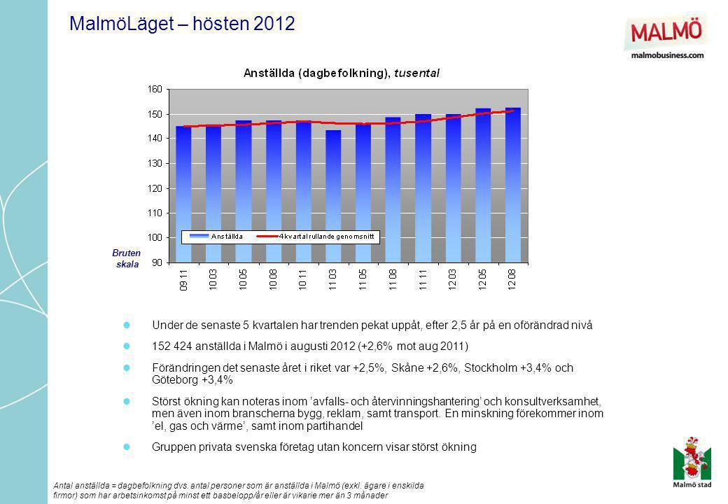MalmöLäget – hösten 2012  Under de senaste 5 kvartalen har trenden pekat uppåt, efter 2,5 år på en oförändrad nivå  152 424 anställda i Malmö i augu