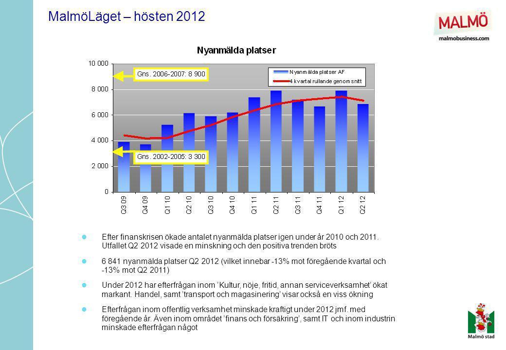 MalmöLäget – hösten 2012  Efter finanskrisen ökade antalet nyanmälda platser igen under år 2010 och 2011. Utfallet Q2 2012 visade en minskning och de