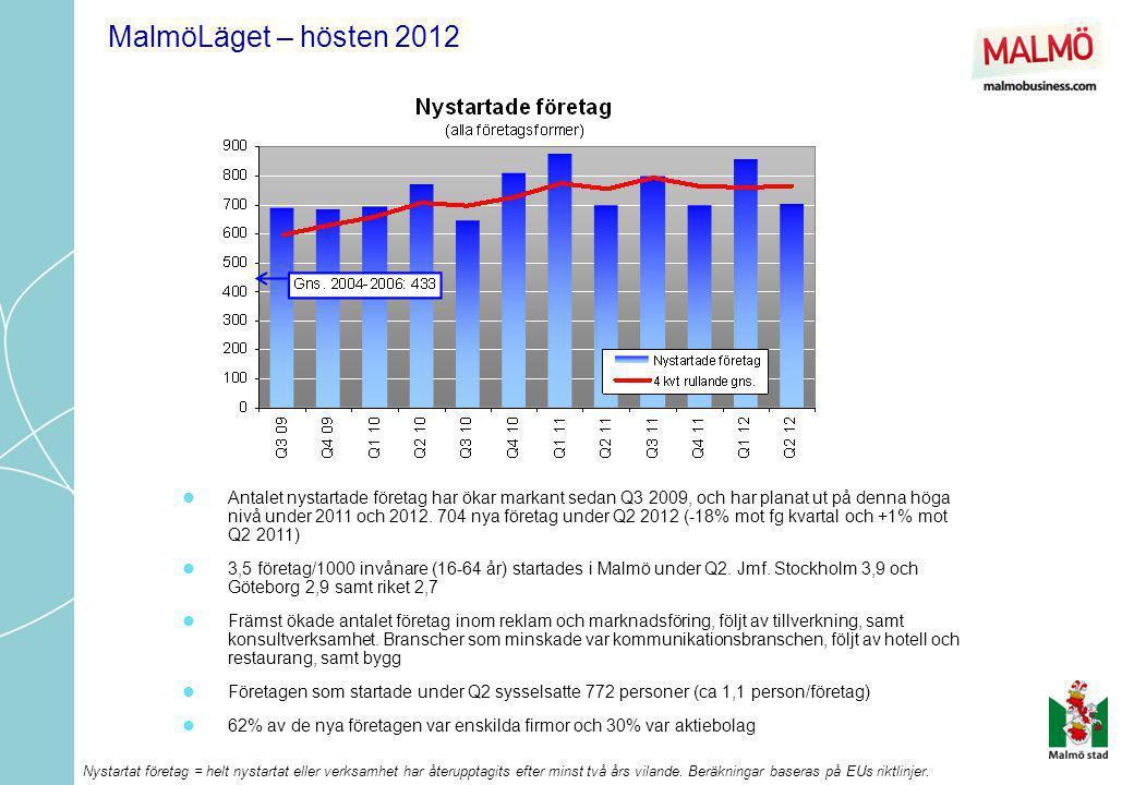 MalmöLäget – hösten 2012  Antalet konkurser har minskat något under första halvåret 2012, men ligger fortfarande kvar på en något förhöjd nivå jämfört med före finanskrisen  102 konkurser registrerades under Q2 (+31% mot fg.