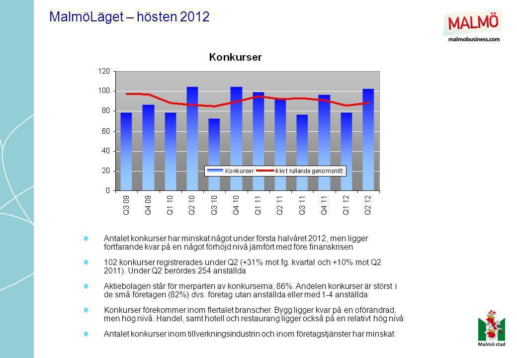 MalmöLäget – hösten 2012  Antalet konkurser har minskat något under första halvåret 2012, men ligger fortfarande kvar på en något förhöjd nivå jämför