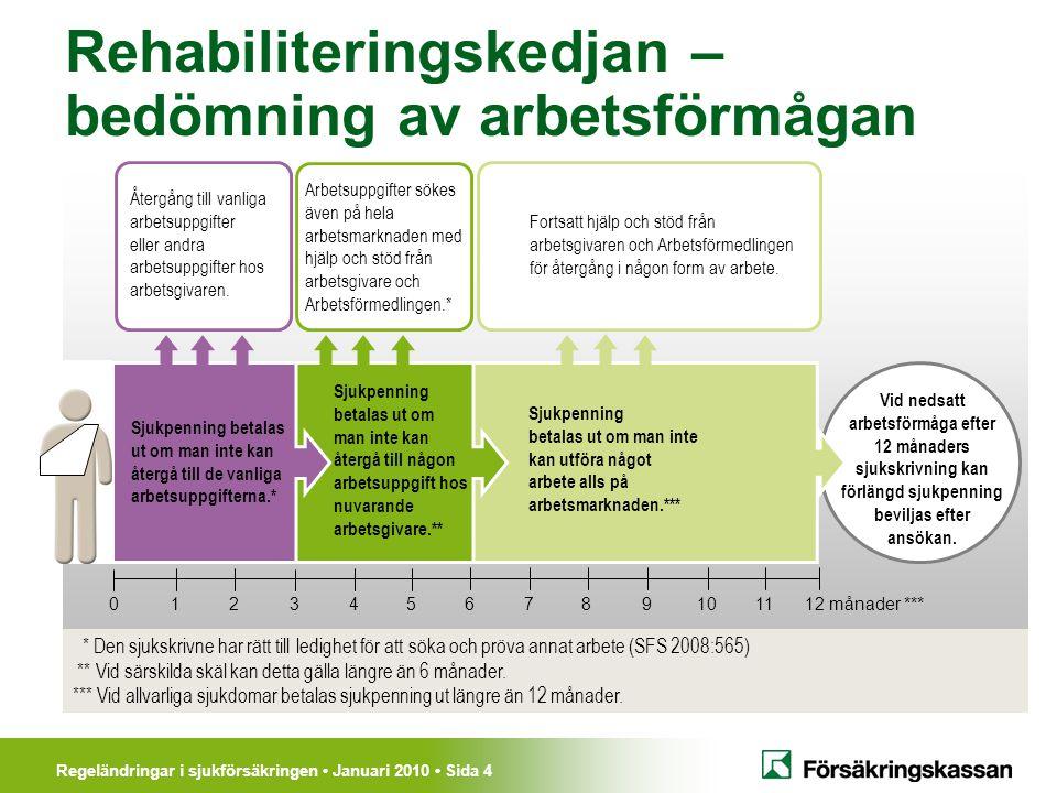 Regeländringar i sjukförsäkringen • Januari 2010 • Sida 4 Rehabiliteringskedjan – bedömning av arbetsförmågan Vid nedsatt arbetsförmåga efter 12 månad