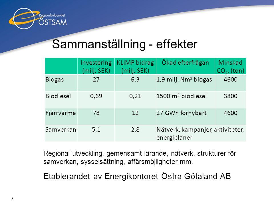 3 Sammanställning - effekter Investering (milj. SEK) KLIMP bidrag (milj. SEK) Ökad efterfråganMinskad CO 2, (ton) Biogas276,31,9 milj. Nm 3 biogas4600