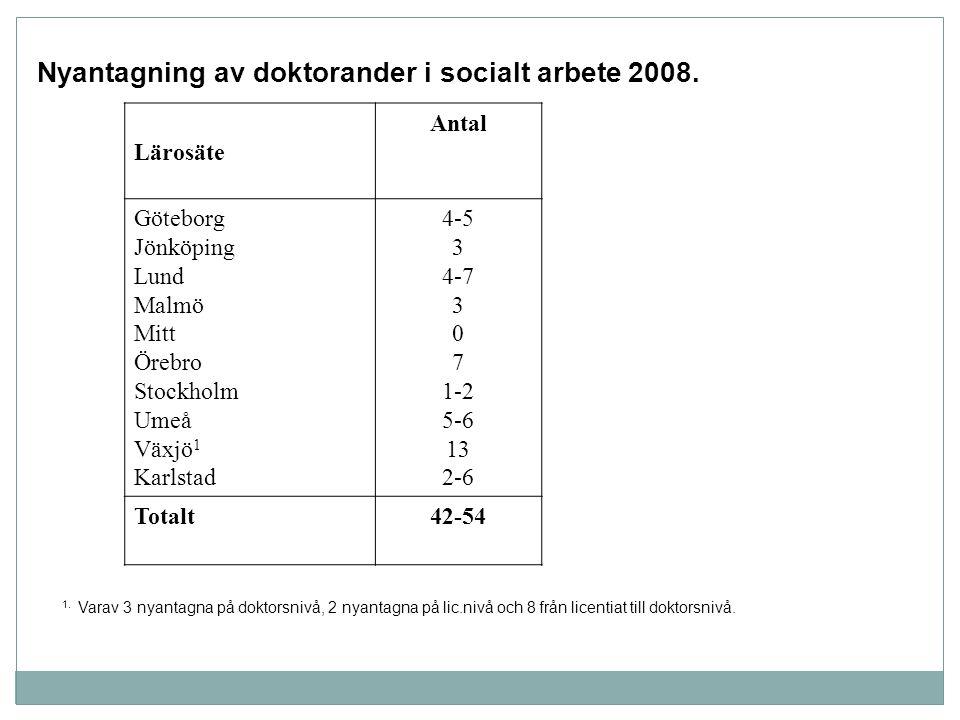 Nyantagning av doktorander i socialt arbete 2008.