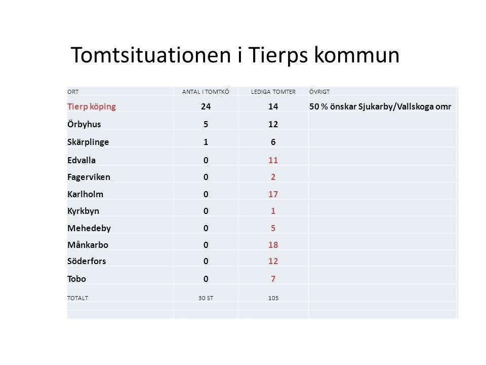 Tomtsituationen i Tierps kommun ORTANTAL I TOMTKÖLEDIGA TOMTERÖVRIGT Tierp köping241450 % önskar Sjukarby/Vallskoga omr Örbyhus512 Skärplinge16 Edvall
