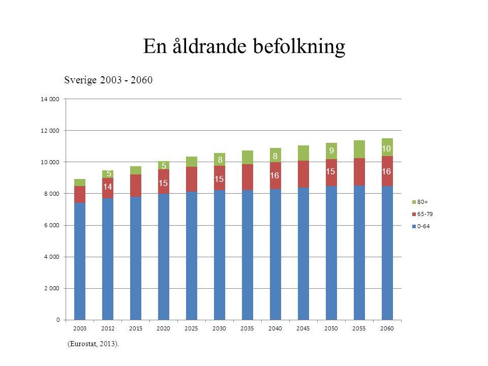 En åldrande befolkning Sverige 2003 - 2060 (Eurostat, 2013). 14 5 15 5 8 16 8 15 16 9 10