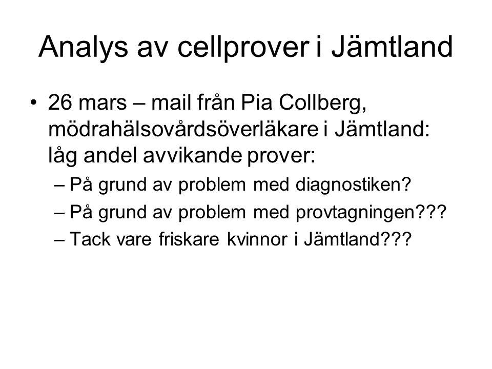 Analys av cellprover i Jämtland •26 mars – mail från Pia Collberg, mödrahälsovårdsöverläkare i Jämtland: låg andel avvikande prover: –På grund av prob