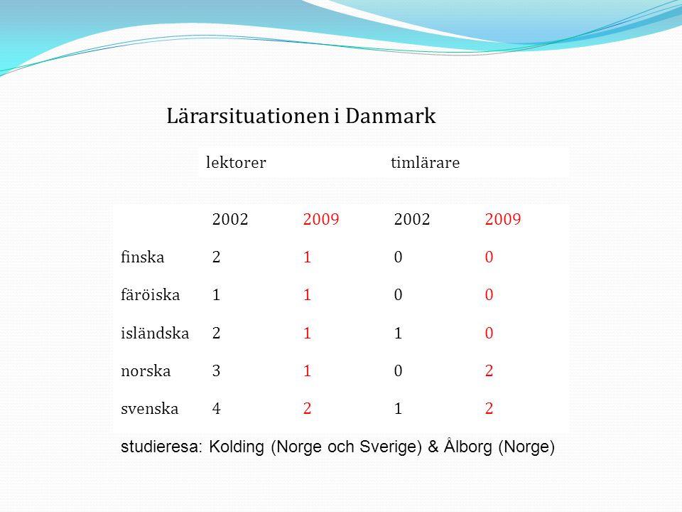 Lärarsituationen i Danmark lektorertimlärare 2002200920022009 finska2100 färöiska1100 isländska2110 norska3102 svenska4212 studieresa: Kolding (Norge