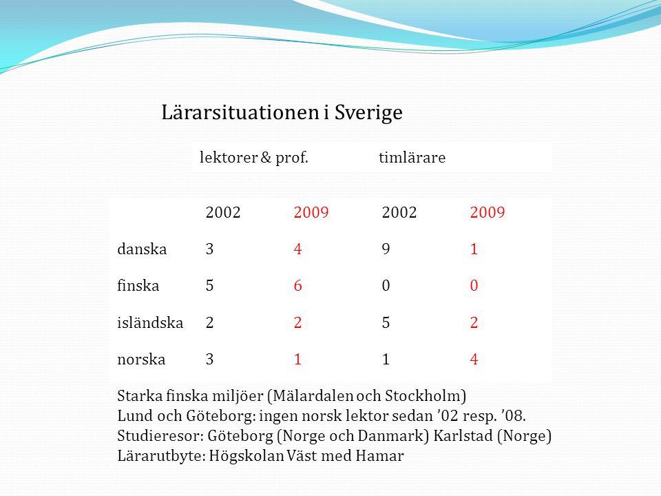 Lärarsituationen i Sverige lektorer & prof.timlärare 2002200920022009 danska3491 finska5600 isländska2252 norska3114 Starka finska miljöer (Mälardalen