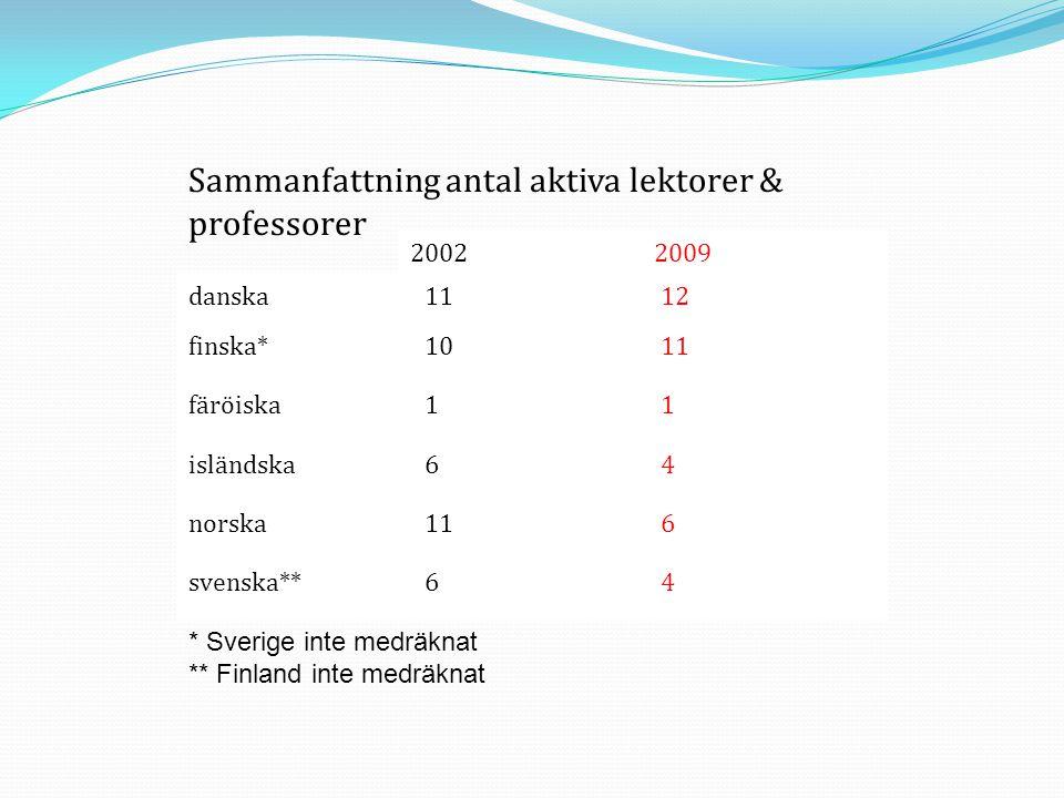 Sammanfattning antal aktiva lektorer & professorer 20022009 danska1112 finska*1011 färöiska11 isländska64 norska116 svenska**64 * Sverige inte medräkn