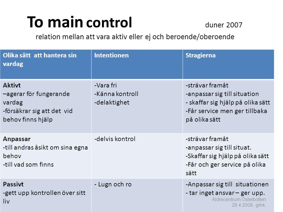 To main control duner 2007 relation mellan att vara aktiv eller ej och beroende/oberoende Olika sätt att hantera sin vardag IntentionenStragierna Aktivt –agerar för fungerande vardag -försäkrar sig att det vid behov finns hjälp -Vara fri -Känna kontroll -delaktighet -strävar framåt -anpassar sig till situation - skaffar sig hjälp på olika sätt -Får service men ger tillbaka på olika sätt Anpassar -till andras åsikt om sina egna behov -till vad som finns -delvis kontrol-strävar framåt -anpassar sig till situat.