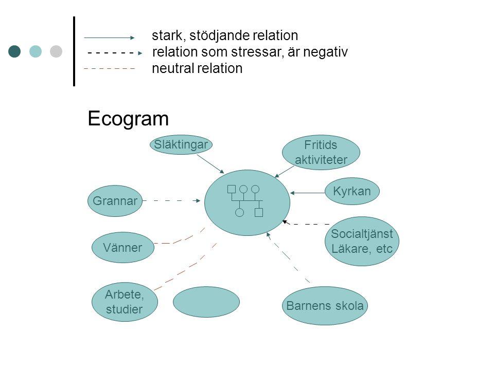 stark, stödjande relation - - - - - - relation som stressar, är negativ neutral relation Ecogram Släktingar Fritids aktiviteter Kyrkan Socialtjänst Lä
