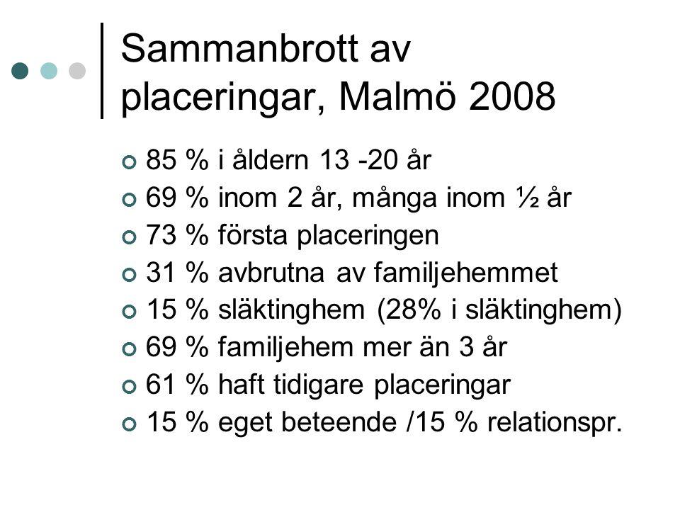 Sammanbrott av placeringar, Malmö 2008 85 % i åldern 13 -20 år 69 % inom 2 år, många inom ½ år 73 % första placeringen 31 % avbrutna av familjehemmet