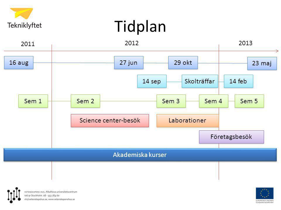 Tidplan 2011 20122013 Akademiska kurser Science center-besök Laborationer Företagsbesök 16 aug 29 okt 23 maj 27 jun Sem 1 Sem 2 Sem 3 Sem 5 Sem 4 14 s