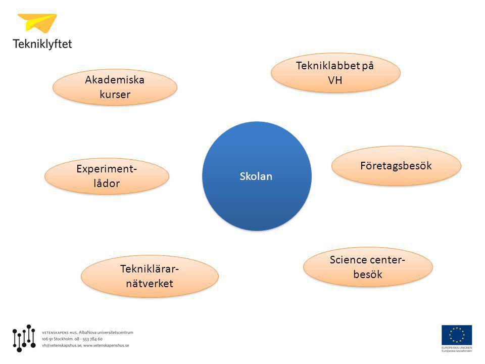 Tekniklärar- nätverket Experiment- lådor Tekniklabbet på VH Skolan Företagsbesök Science center- besök Akademiska kurser