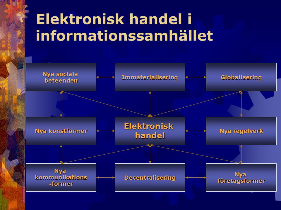 Elektronisk handel i informationssamhället Nya företagsformer Elektronisk handel Nya konstformer Nyakommunikations-former Nya sociala beteendenGlobalisering Nya regelverk Immaterialisering Decentralisering