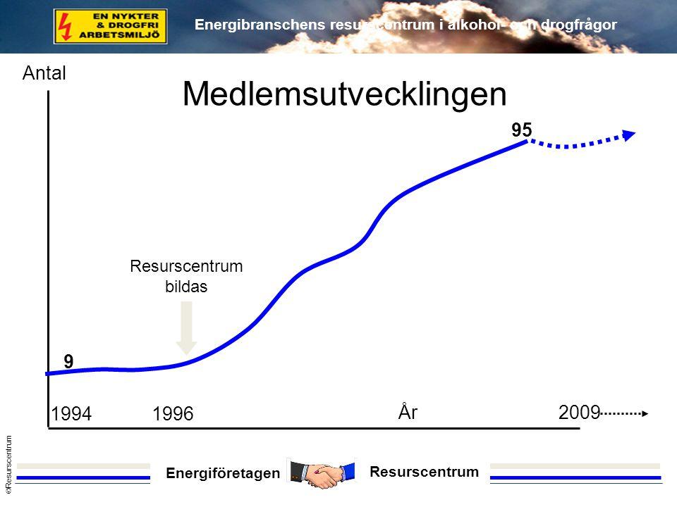 Energiföretagen Resurscentrum © Resurscentrum Energibranschens resurscentrum i alkohol- och drogfrågor 19941996 2009 9 95 År Antal Medlemsutvecklingen