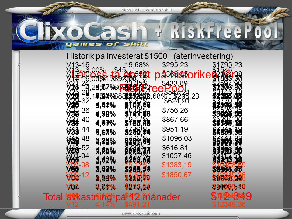 Kostnader per konto: Licensavgift RFP $139 per månad 12x $139$1668 Medlemsavgift (endast en gång) Clixo 130 euro130€ Avgift i Clixo3€ per vecka 3€ x 52156€ Investering ( Compounding = ränta på ränta varje vecka i 12 månader )$1500 Omstart konto 1(investering) $1 500 Licensavgift$139 x 11(1 mån gratis) $1 529 Clixo€156 /år $ 200 20% Clixo's Unit Exchange Program $1 500 Resultat efter 1 år per konto: (räknat på 3,5% i snitt ) $9 000 80 % Netto att ta ut eller återinvestera $4 300 Totalsumma per konto inkl.
