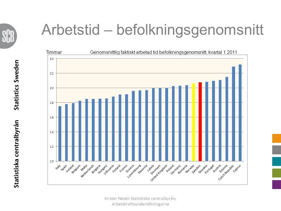 Arbetstid – befolkningsgenomsnitt Krister Näsén Statistiska centralbyrån, Arbetskraftsundersökningarna Genomsnittlig faktiskt arbetad tid befolkningsg
