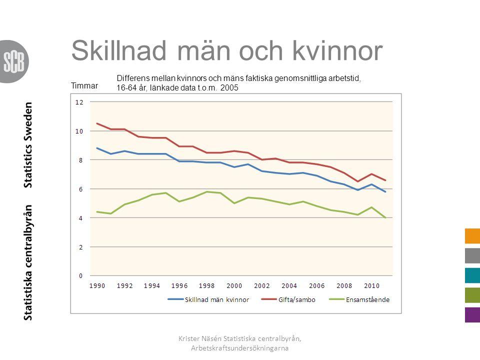 Skillnad män och kvinnor Krister Näsén Statistiska centralbyrån, Arbetskraftsundersökningarna Timmar Differens mellan kvinnors och mäns faktiska genom