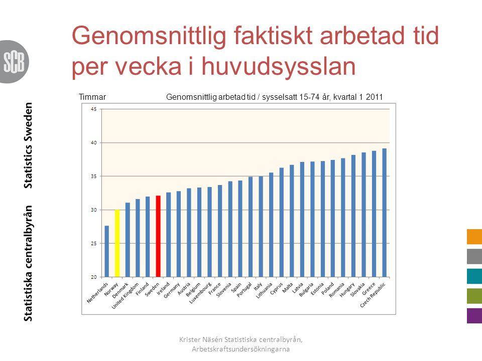 Genomsnittlig faktiskt arbetad tid per vecka i huvudsysslan Krister Näsén Statistiska centralbyrån, Arbetskraftsundersökningarna Genomsnittlig arbetad