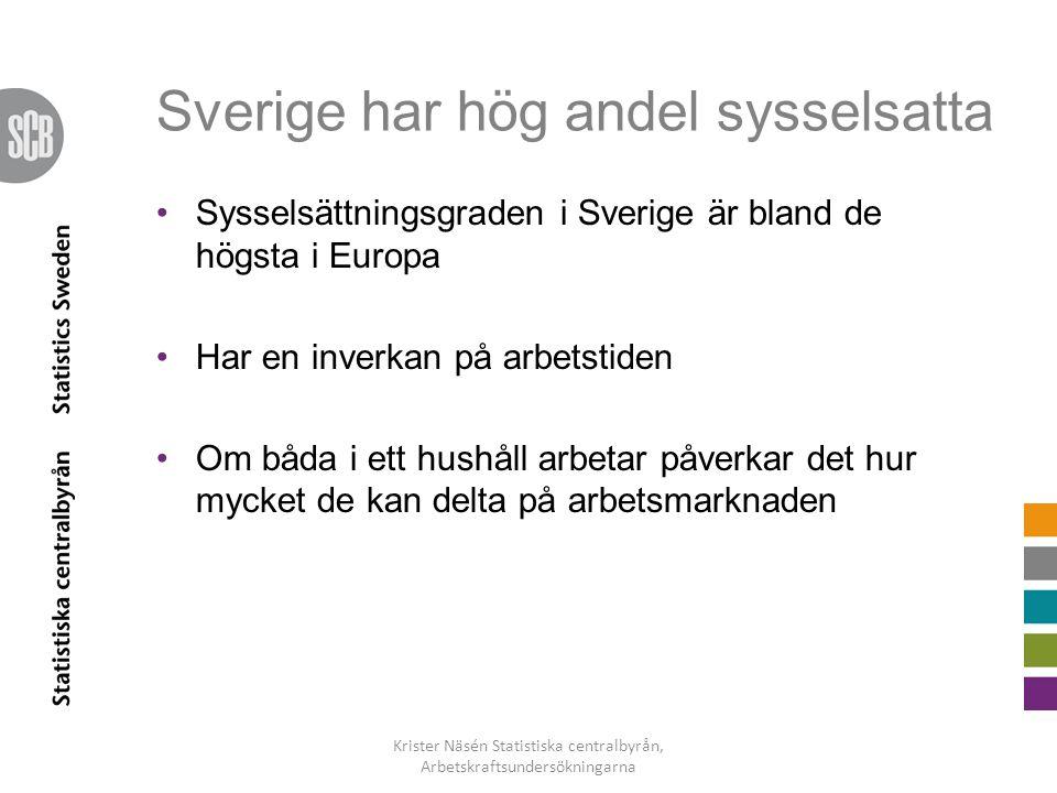 Sverige har hög andel sysselsatta •Sysselsättningsgraden i Sverige är bland de högsta i Europa •Har en inverkan på arbetstiden •Om båda i ett hushåll