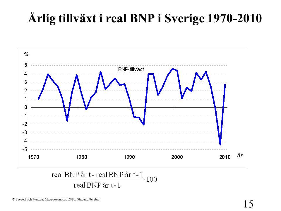 © Fregert och Jonung, Makroekonomi, 2010, Studentlitteratur 15 Årlig tillväxt i real BNP i Sverige 1970-2010