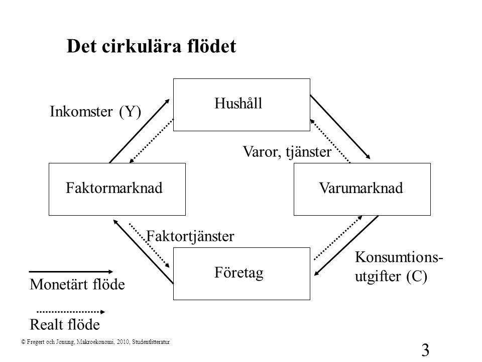 © Fregert och Jonung, Makroekonomi, 2010, Studentlitteratur 3 Det cirkulära flödet Varor, tjänster Faktortjänster Realt flöde Hushåll Faktormarknad Va