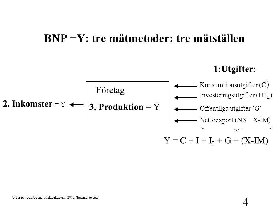 © Fregert och Jonung, Makroekonomi, 2010, Studentlitteratur 4 BNP =Y: tre mätmetoder: tre mätställen Konsumtionsutgifter (C ) Investeringsutgifter (I+